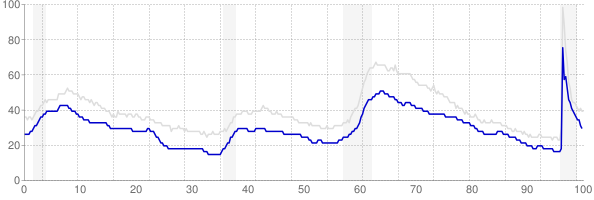 Virginia monthly unemployment rate chart from 1990 to May 2021